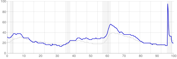Michigan monthly unemployment rate chart from 1990 to May 2021